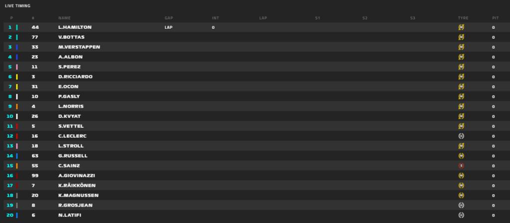 Gp Bahrain 2020-Gara: Ferrari torna alle prestazioni pre-Russia, ma che paura per Grosjean...