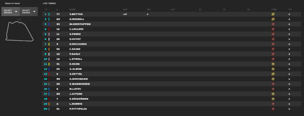Gp Sakhir 2020-Gara: Leclerc rovina tutto al primo giro, vince Perez