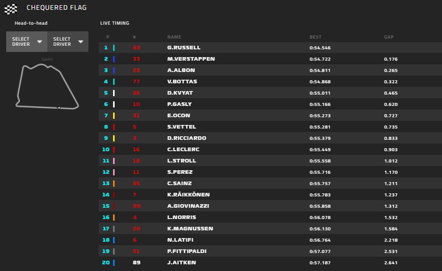 Gp Sakhir 2020-FP1: Ferrari al limite della top-ten, inizia bene Russell...