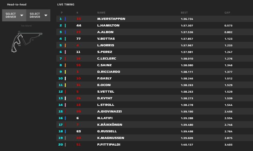 Gp Abu Dhabi 2020-FP3: Duello Ferrari-AlphaTauri per un posto in Q3, Mercedes ci sei?