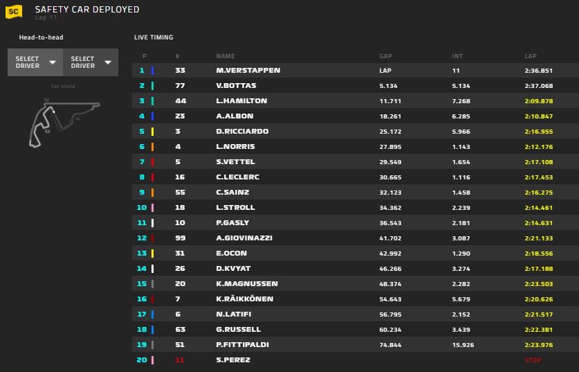 Gp Abu Dhabi 2020-Gara: A Verstappen l'ultima stagionale, Ferrari chiude con uno zero...