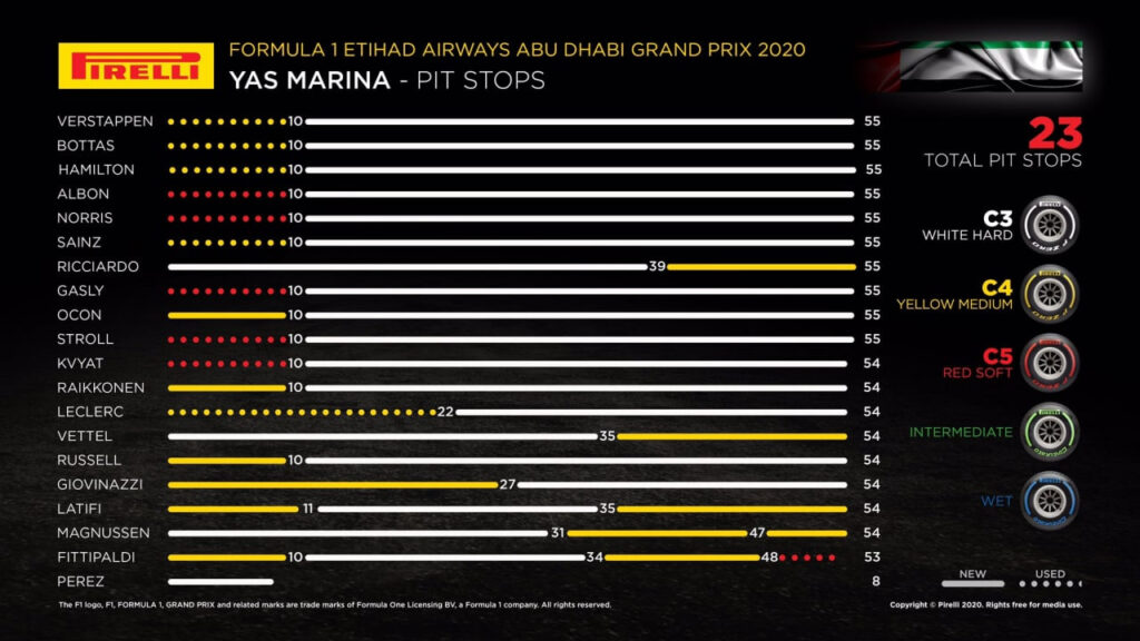 Analisi strategica Gp Abu Dhabi 2020
