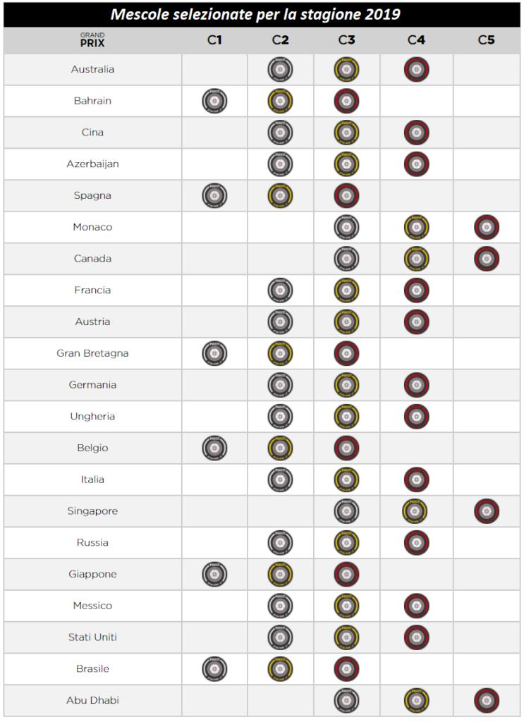 Stagione 2021: Pirelli nomina le mescole per le gare in programma