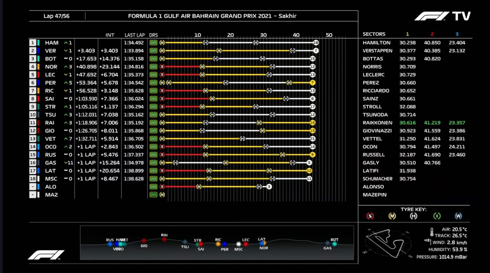 Analisi on board Leclerc - Bahrain 2021