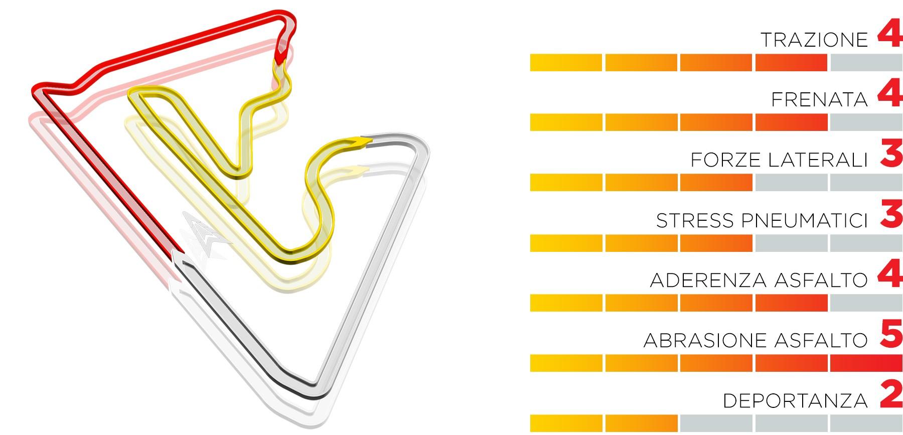 GP Bahrain 2021
