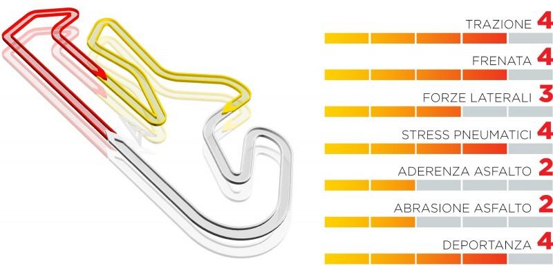 GP Portimao 2021: anteprima Pirelli