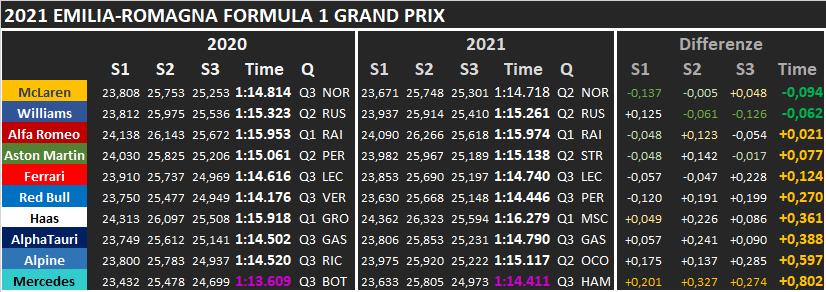 GP Imola 2021