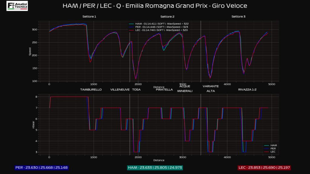 Gp Imola 2021- Analisi telemetrica: Leclerc illuminato