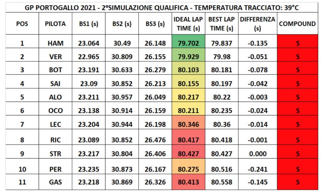 GP Portogallo 2021-Analisi Fp2