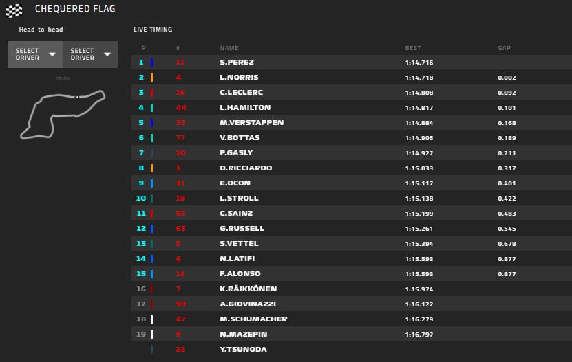 Gp Imola 2021-Qualifiche: Leclerc in seconda fila accanto a Verstappen, Sainz fuori in Q2