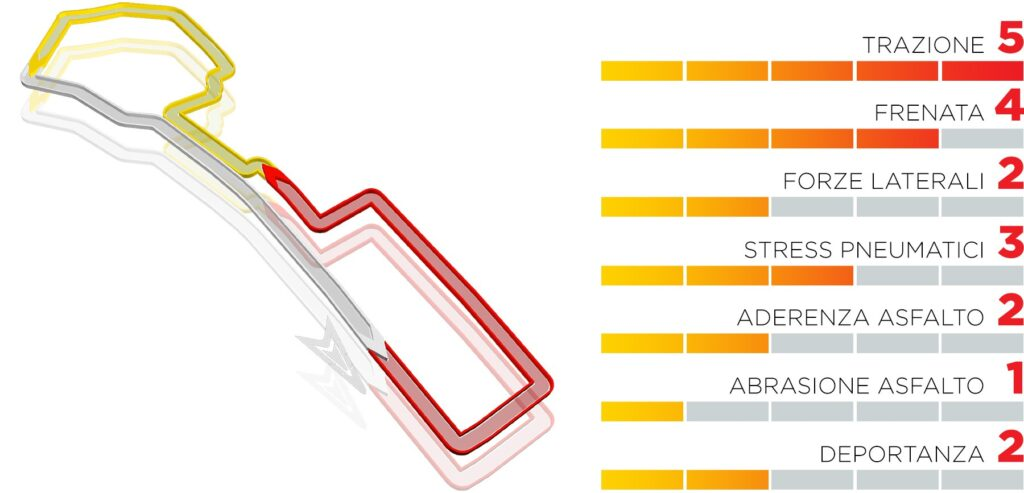 GP Azerbaijan 2021: anteprima Pirelli