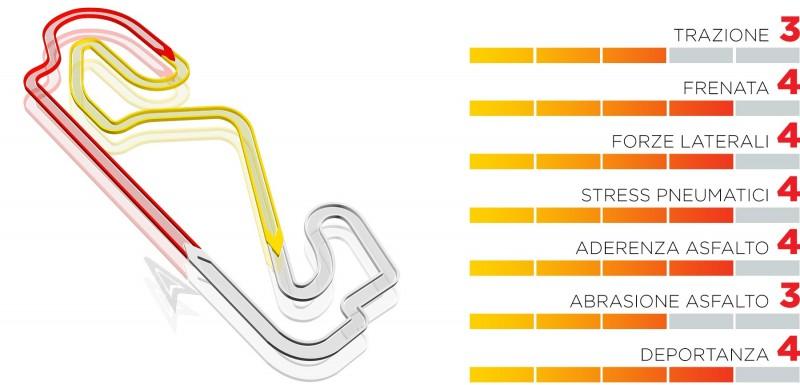 GP Spagna 2021: anteprima Pirelli