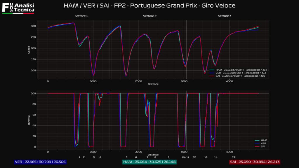 Gp Portogallo 2021- Analisi telemetrica