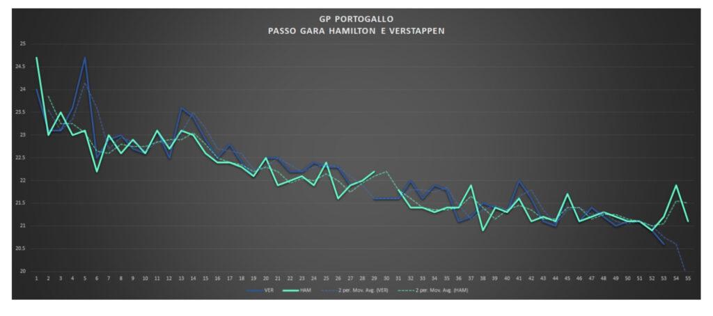 GP Portogallo 2021-Analisi prestazionale gara