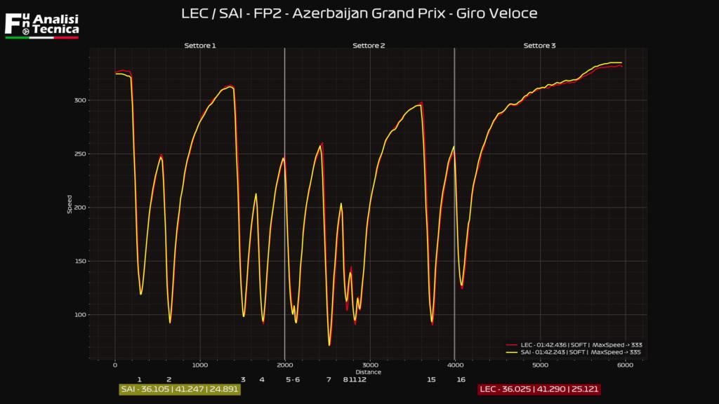 Gp Azerbaijan 2021- Analisi telemetrica Fp2: