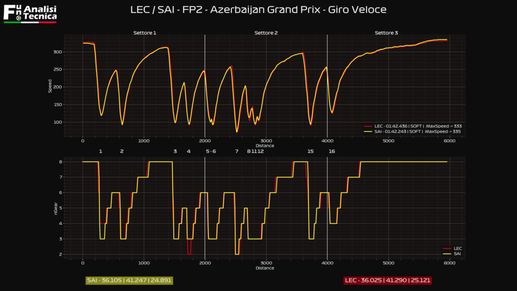 Gp Azerbaijan 2021- Analisi telemetrica Fp2