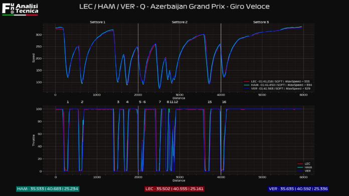 Gp Azerbaijan 2021- Analisi telemetrica qualifica: Ferrari al top nella trazione meccanica