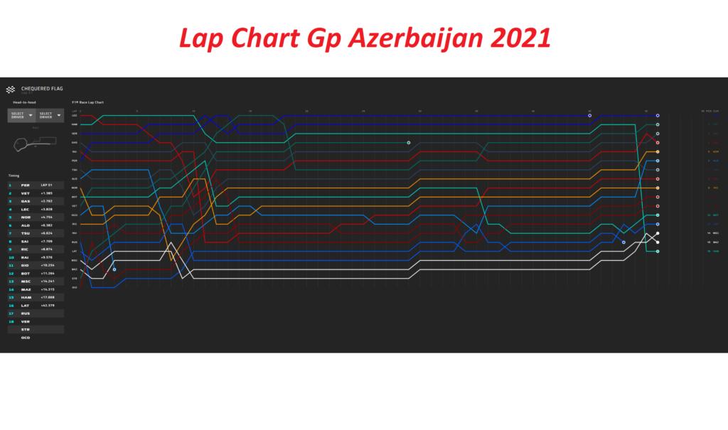 Gp Azerbaijan 2021 - Analisi Strategica: gestire le Soft ha fatto la differenza